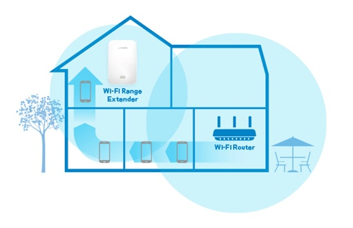 features of Linksys RE7000