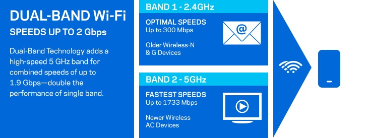 features of Linksys re7000 with crossband technology